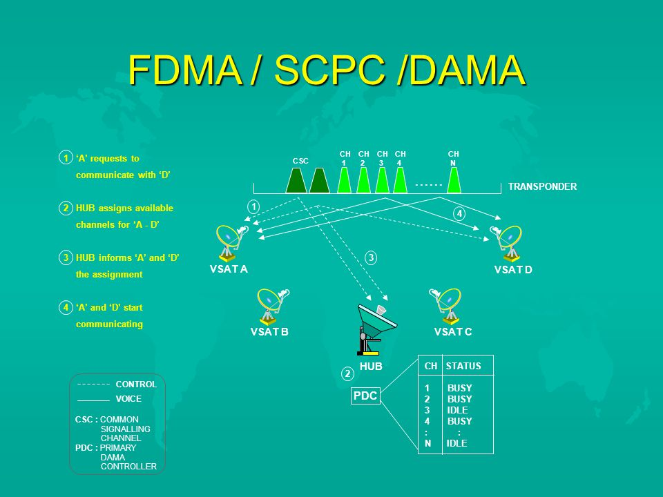 FDMA / SCPC /DAMA ...... PDC VSAT A VSAT D VSAT B VSAT C HUB