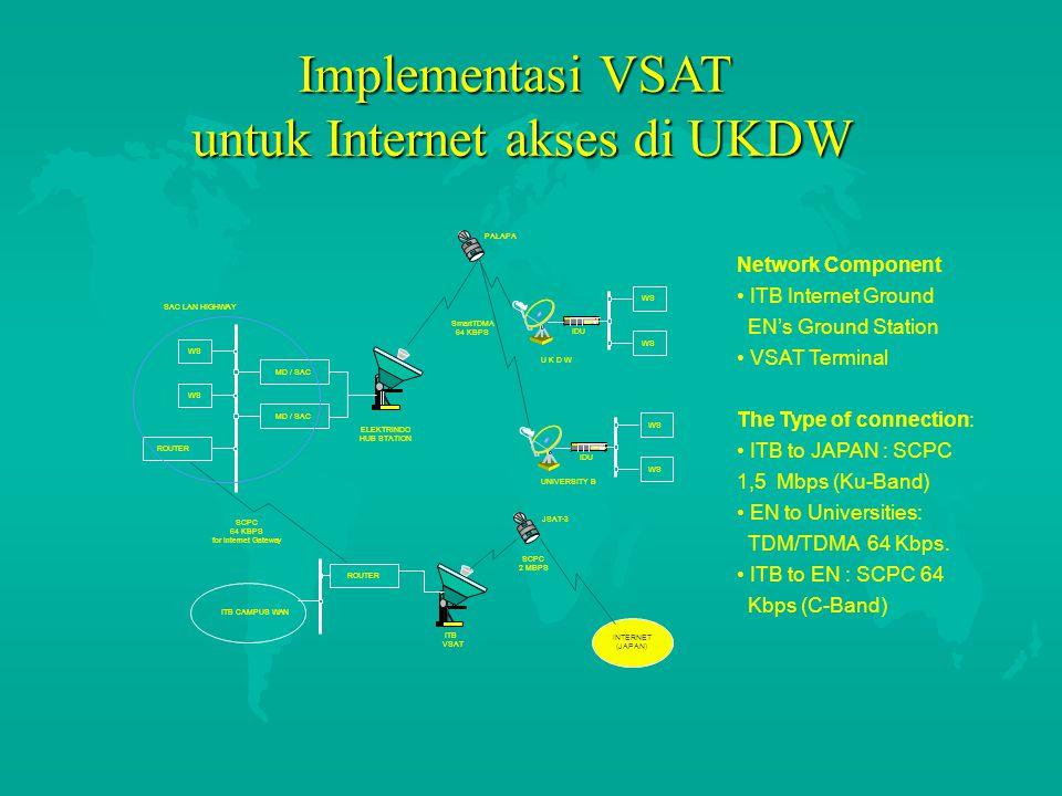 untuk Internet akses di UKDW