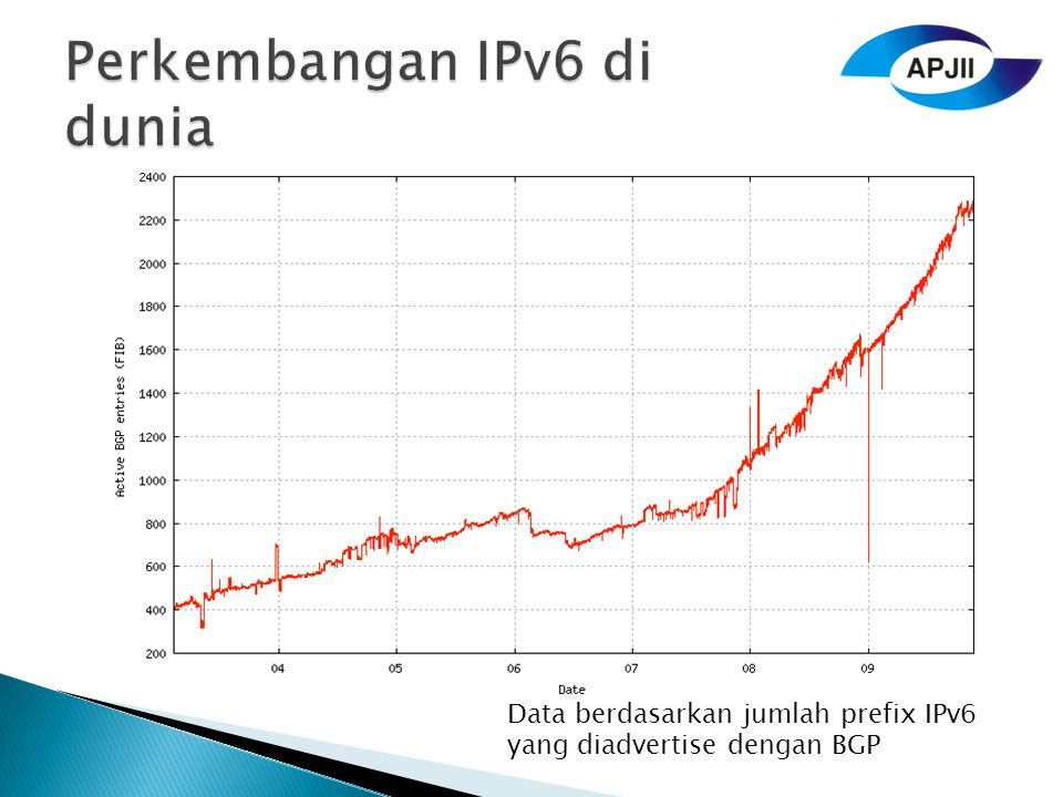 Perkembangan IPv6 di dunia