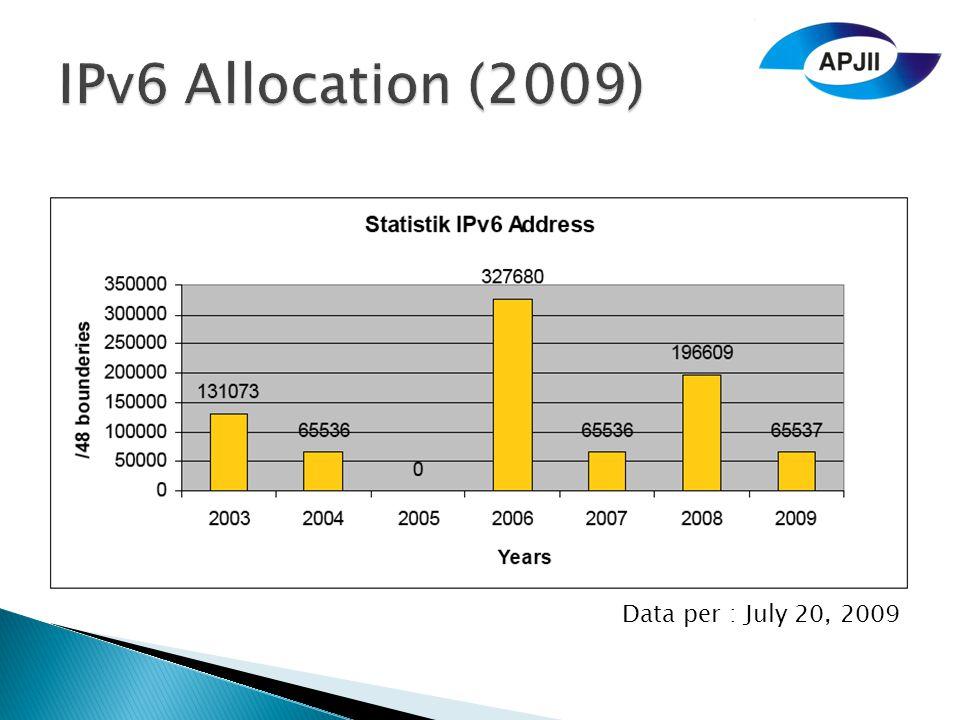 IPv6 Allocation (2009) Data per : July 20, 2009
