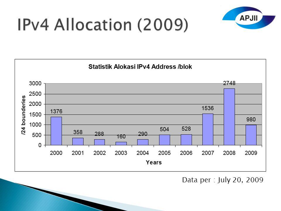 IPv4 Allocation (2009) Data per : July 20, 2009