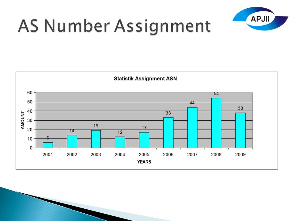 AS Number Assignment