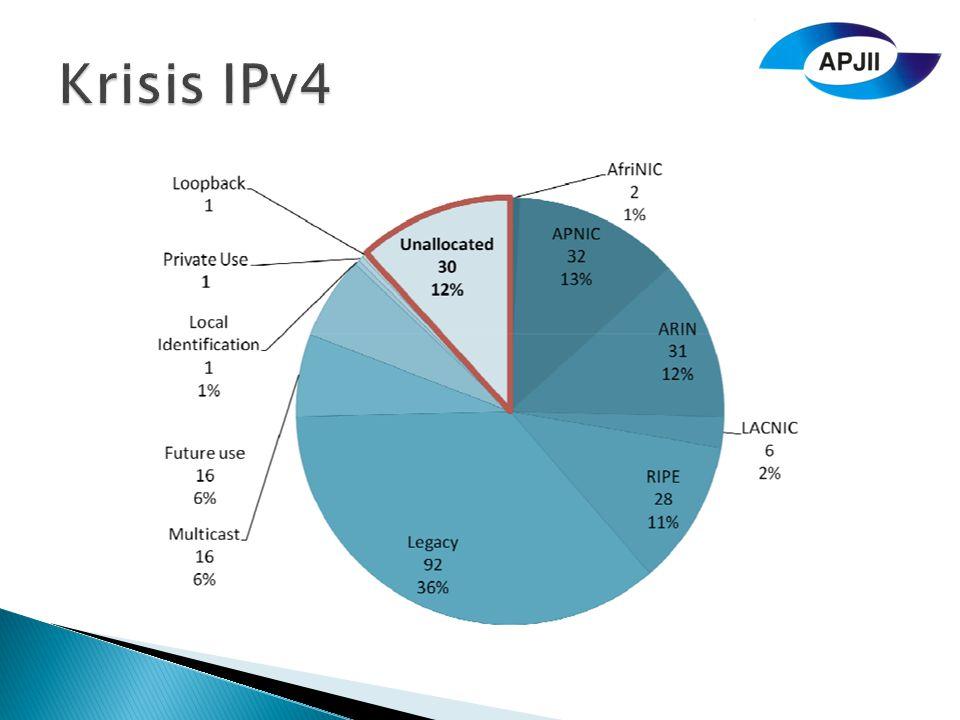 Krisis IPv4
