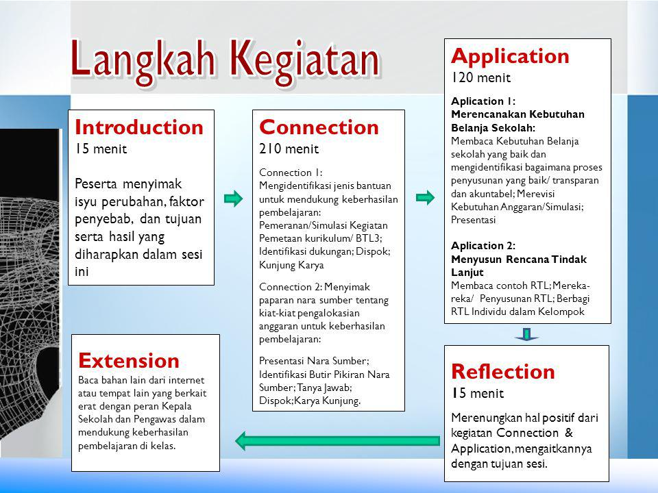 Langkah Kegiatan Application Introduction Connection Extension