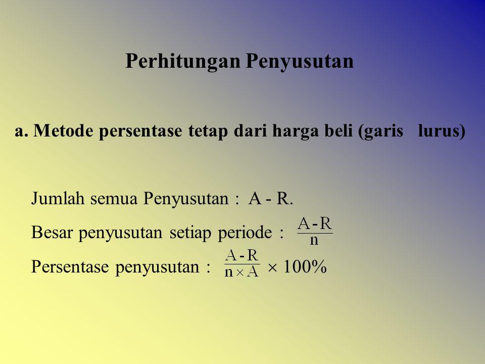 Perhitungan Penyusutan