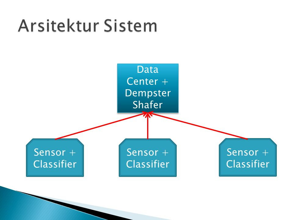 Data Center + Dempster Shafer