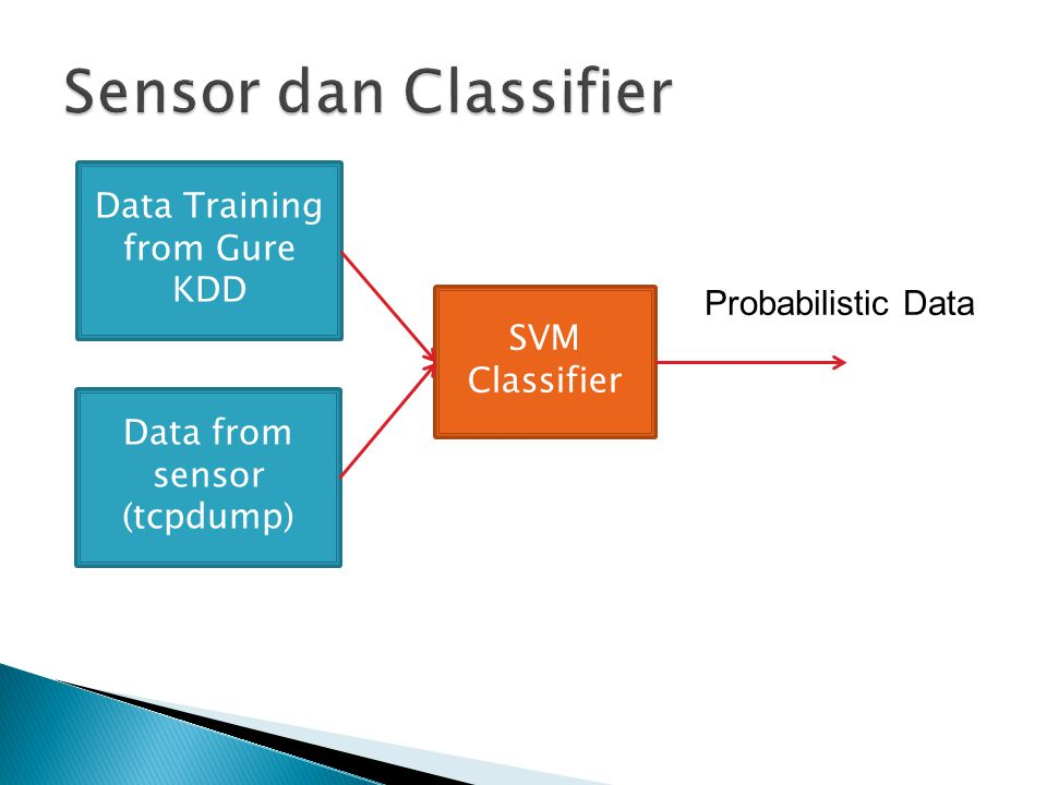 Sensor dan Classifier Data Training from Gure KDD Probabilistic Data
