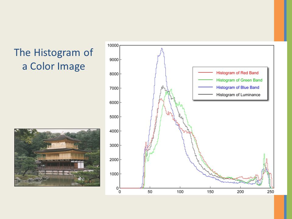 The Histogram of a Color Image