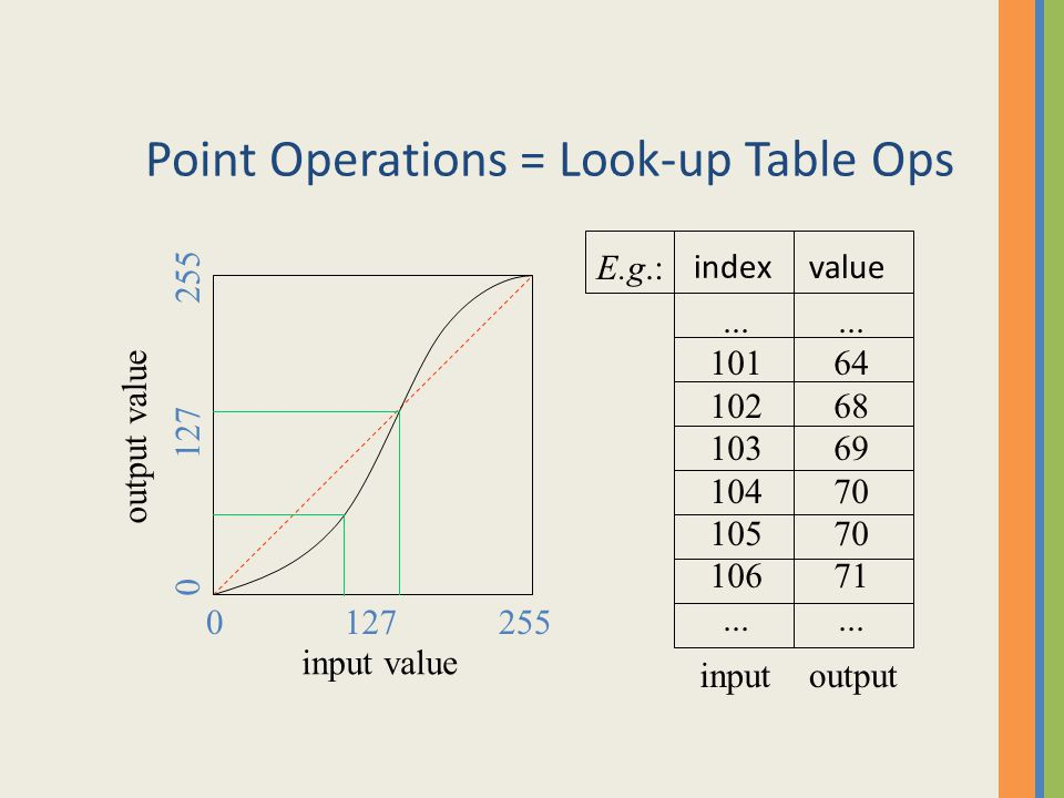Point Operations = Look-up Table Ops