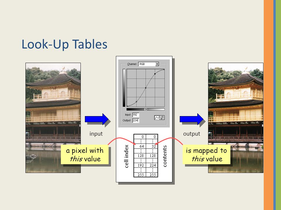 Look-Up Tables a pixel with this value is mapped to this value