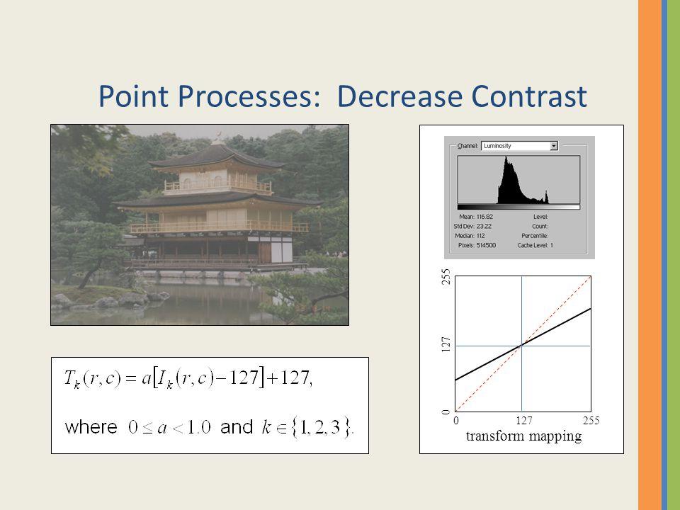 Point Processes: Decrease Contrast