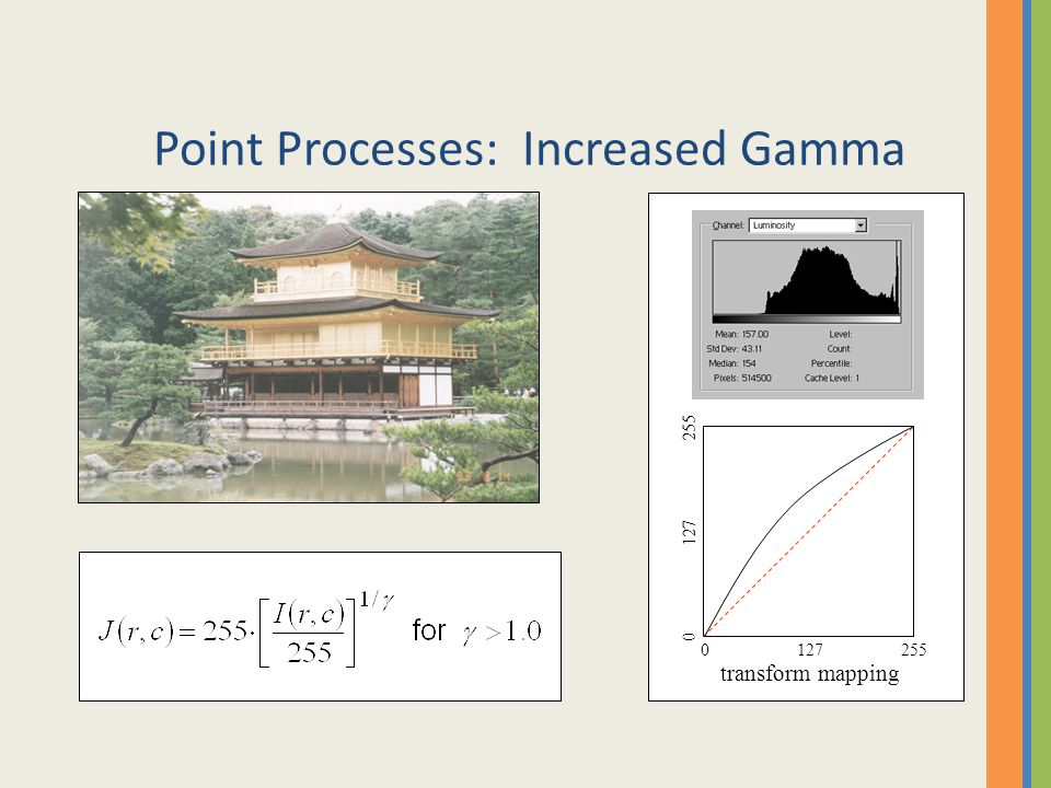 Point Processes: Increased Gamma