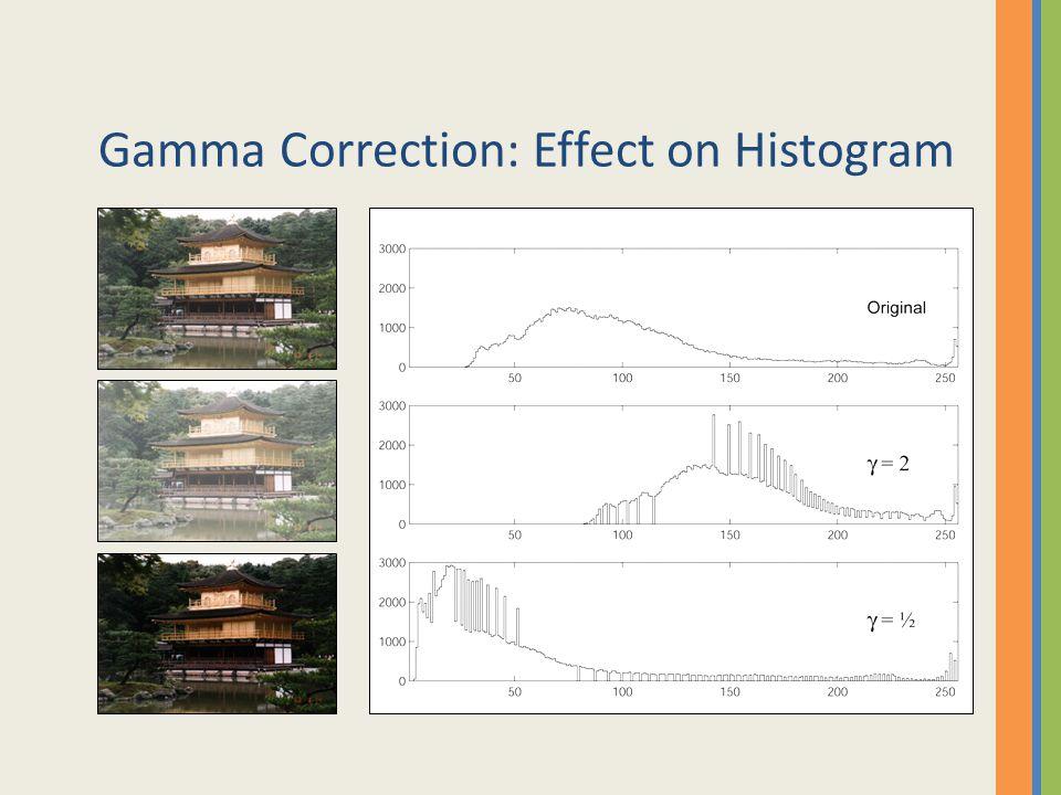 Gamma Correction: Effect on Histogram
