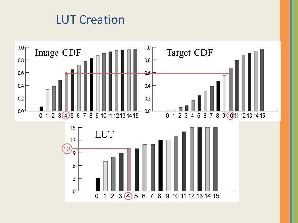 LUT Creation Image CDF Target CDF LUT 10