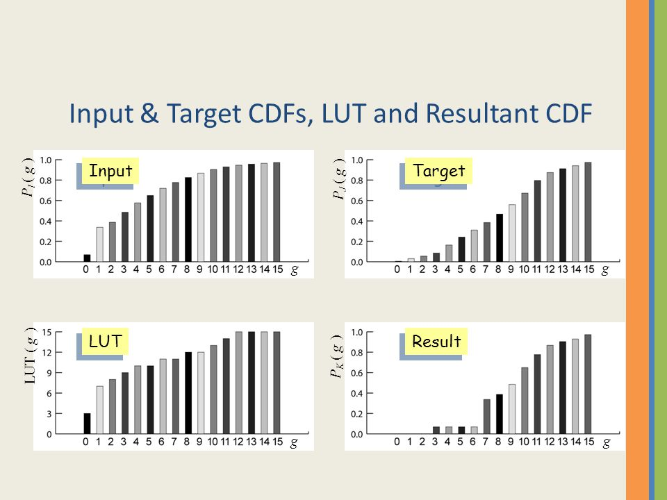 Input & Target CDFs, LUT and Resultant CDF