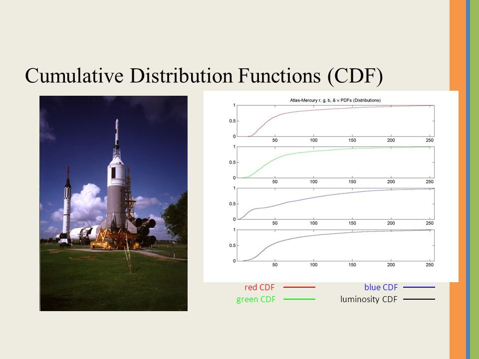 Cumulative Distribution Functions (CDF)