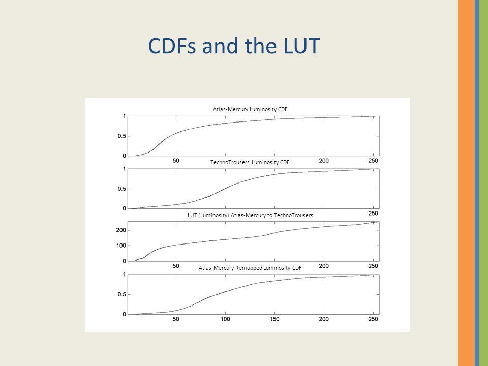 CDFs and the LUT Atlas-Mercury Luminosity CDF