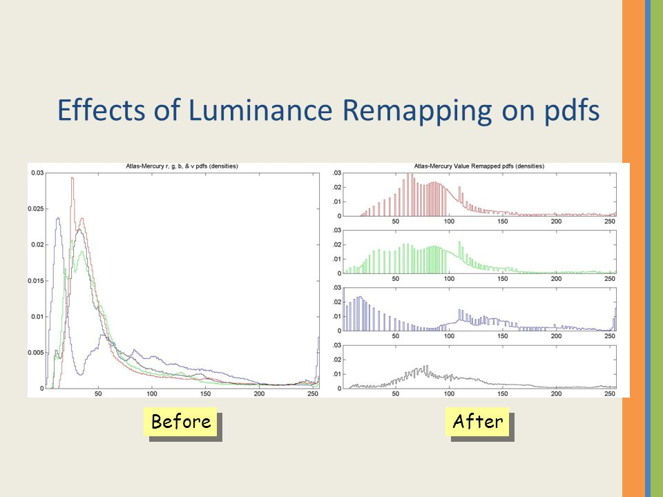 Effects of Luminance Remapping on pdfs
