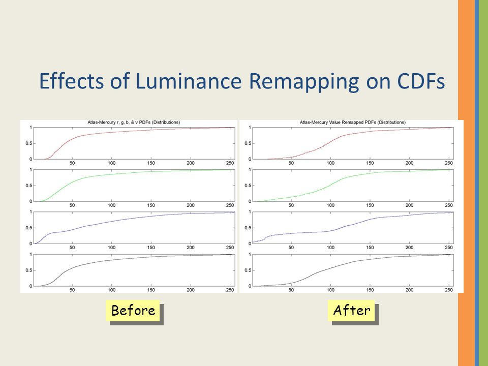 Effects of Luminance Remapping on CDFs