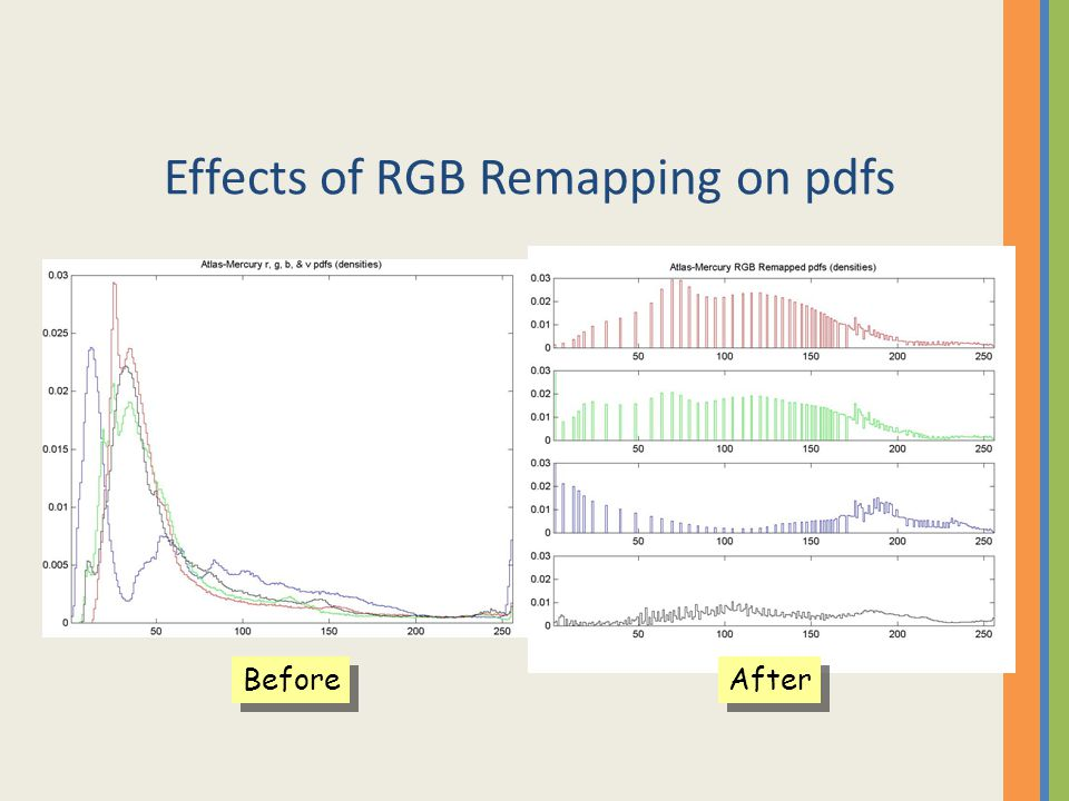 Effects of RGB Remapping on pdfs