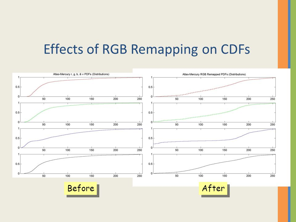Effects of RGB Remapping on CDFs