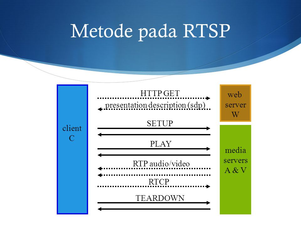 Metode pada RTSP HTTP GET web server presentation description (sdp) W