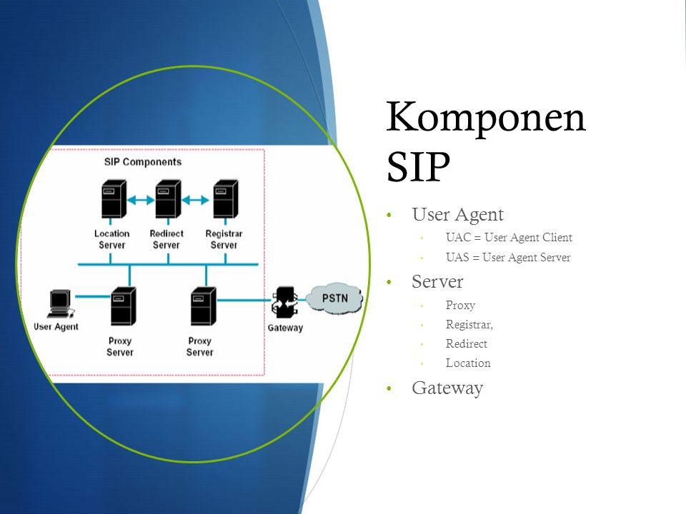 Komponen SIP User Agent Server Gateway UAC = User Agent Client