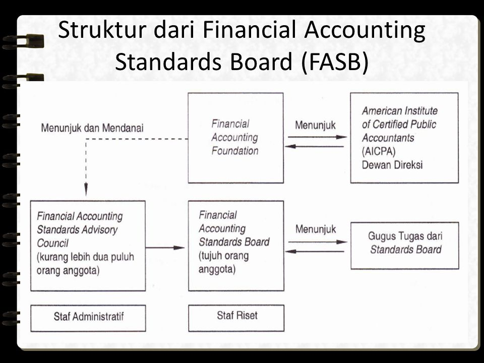 Struktur dari Financial Accounting Standards Board (FASB)