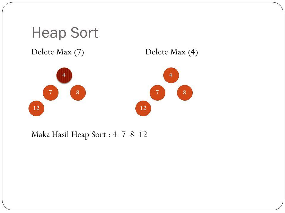 Heap Sort Delete Max (7) Delete Max (4)