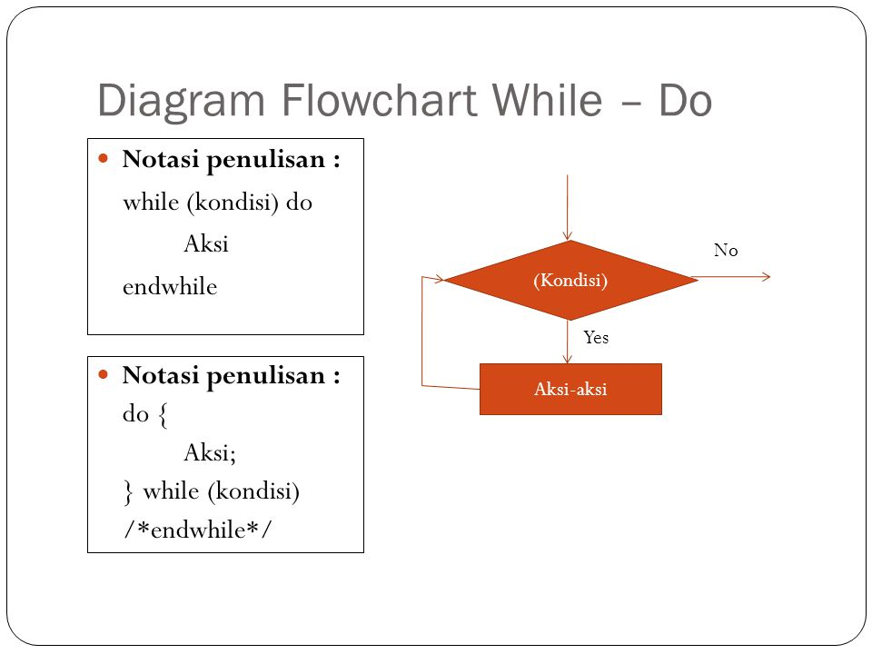 Diagram Flowchart While – Do