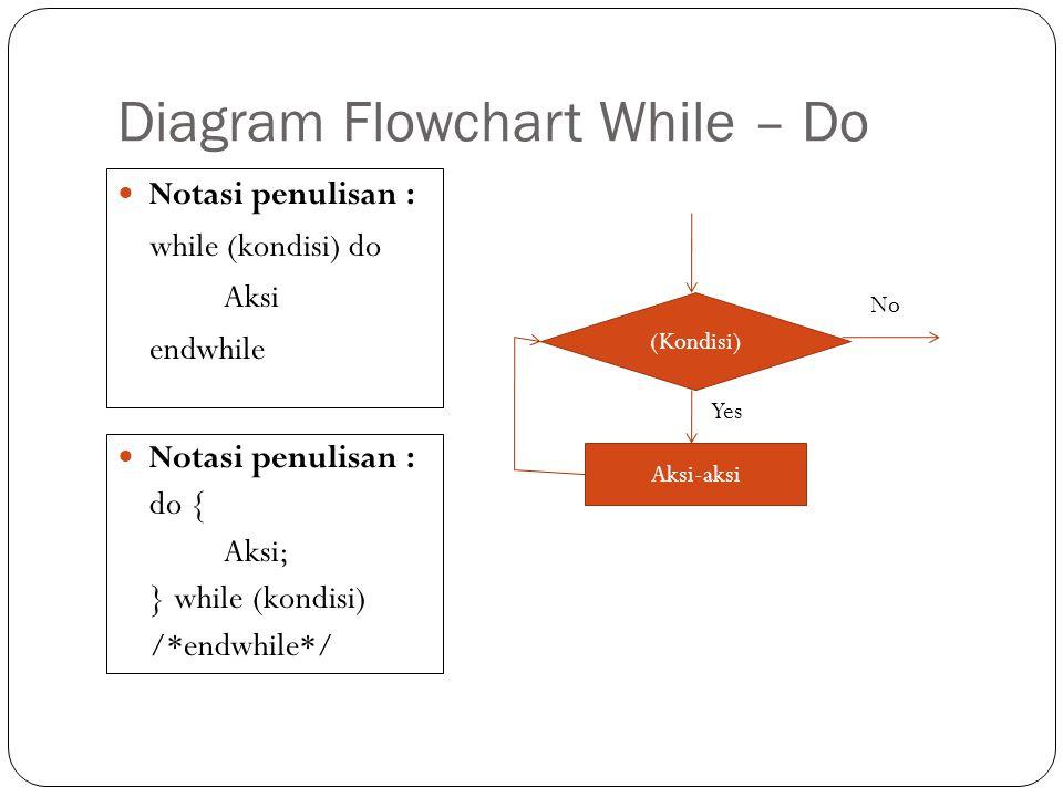 Diagram Flowchart While – Do