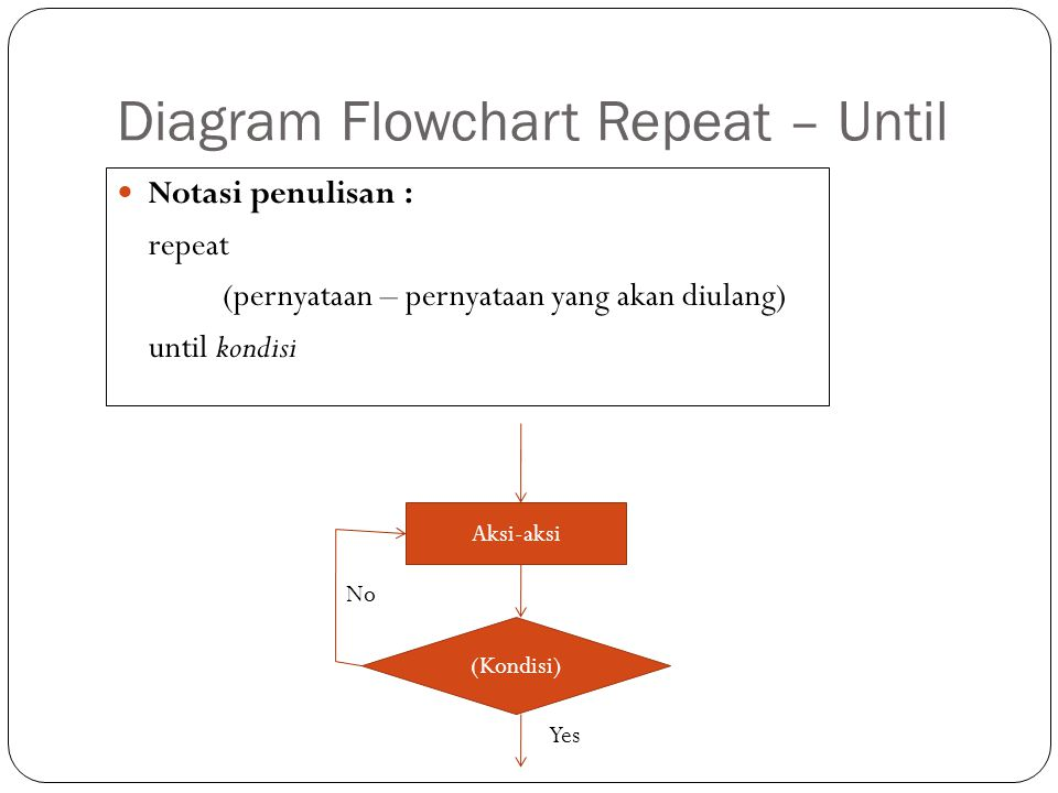 Diagram Flowchart Repeat – Until