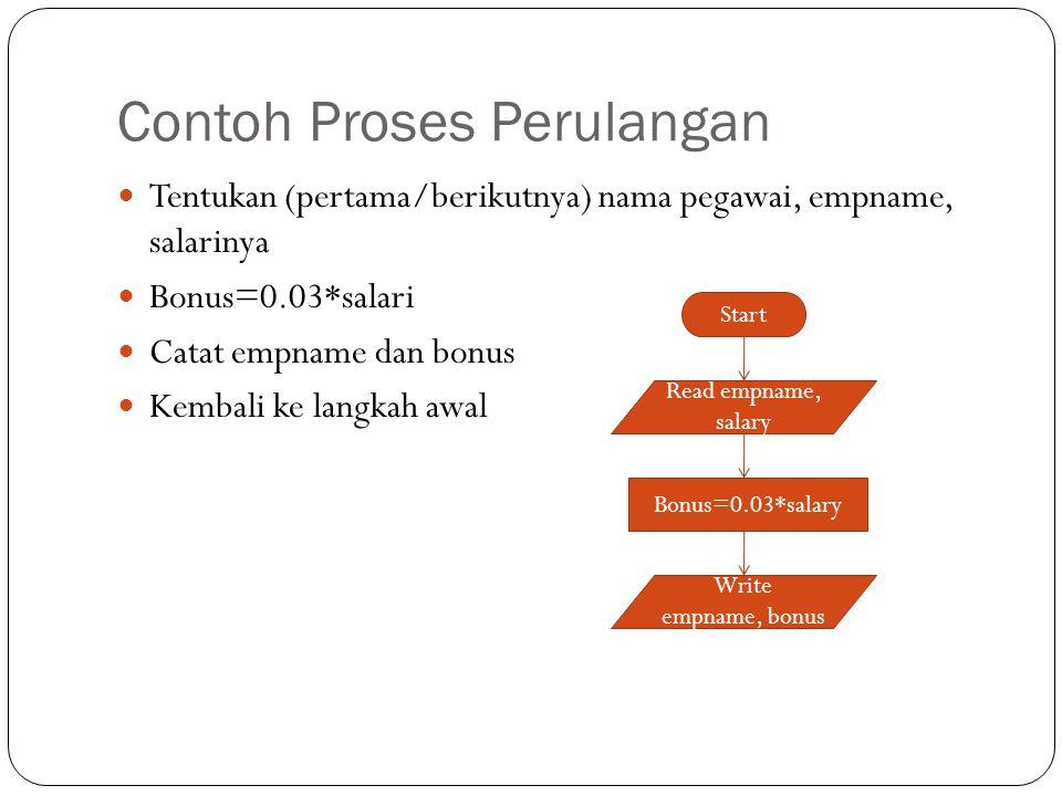 Contoh Proses Perulangan