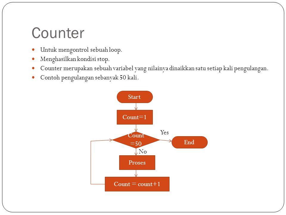 Counter Untuk mengontrol sebuah loop. Menghasilkan kondisi stop.