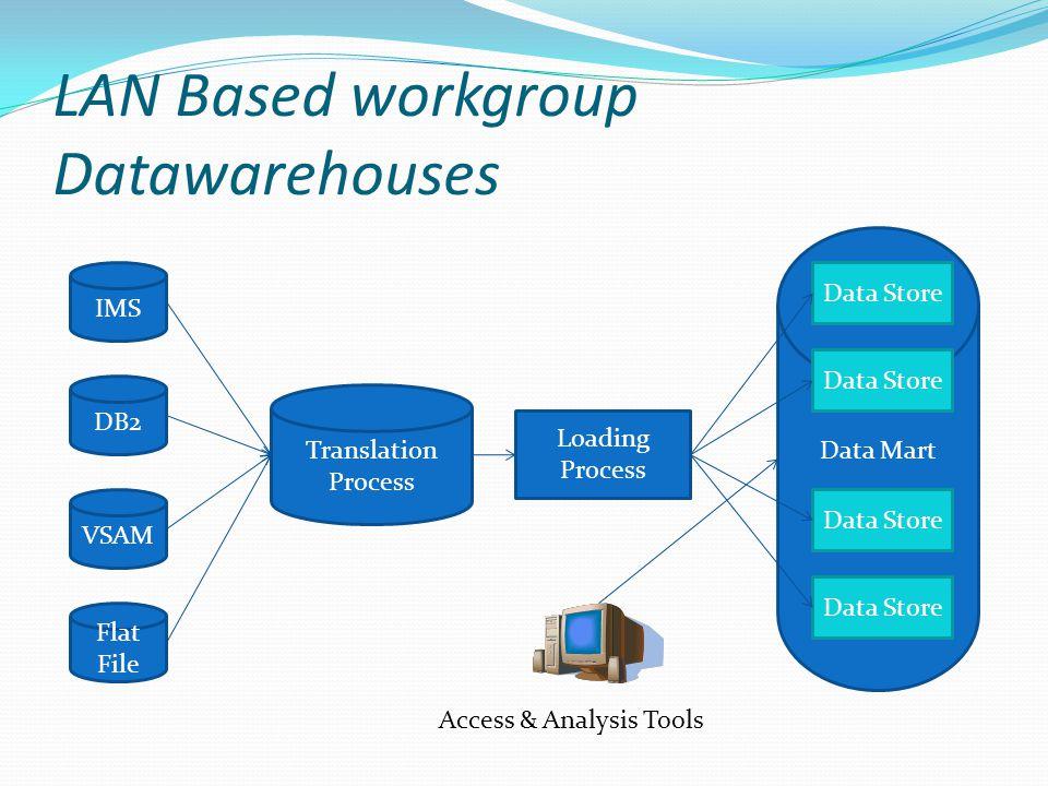LAN Based workgroup Datawarehouses