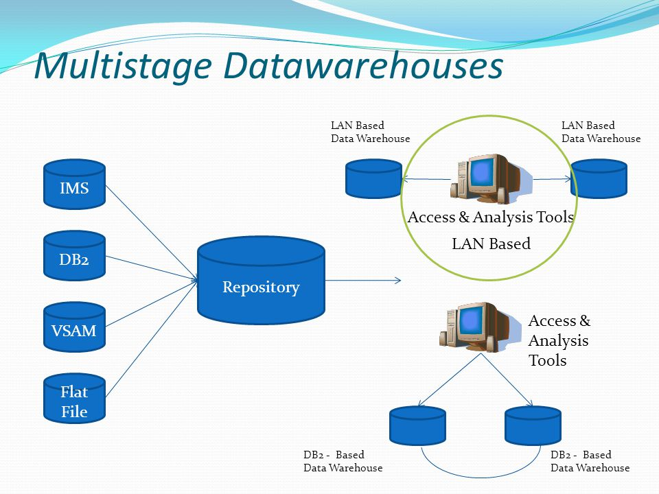 Multistage Datawarehouses