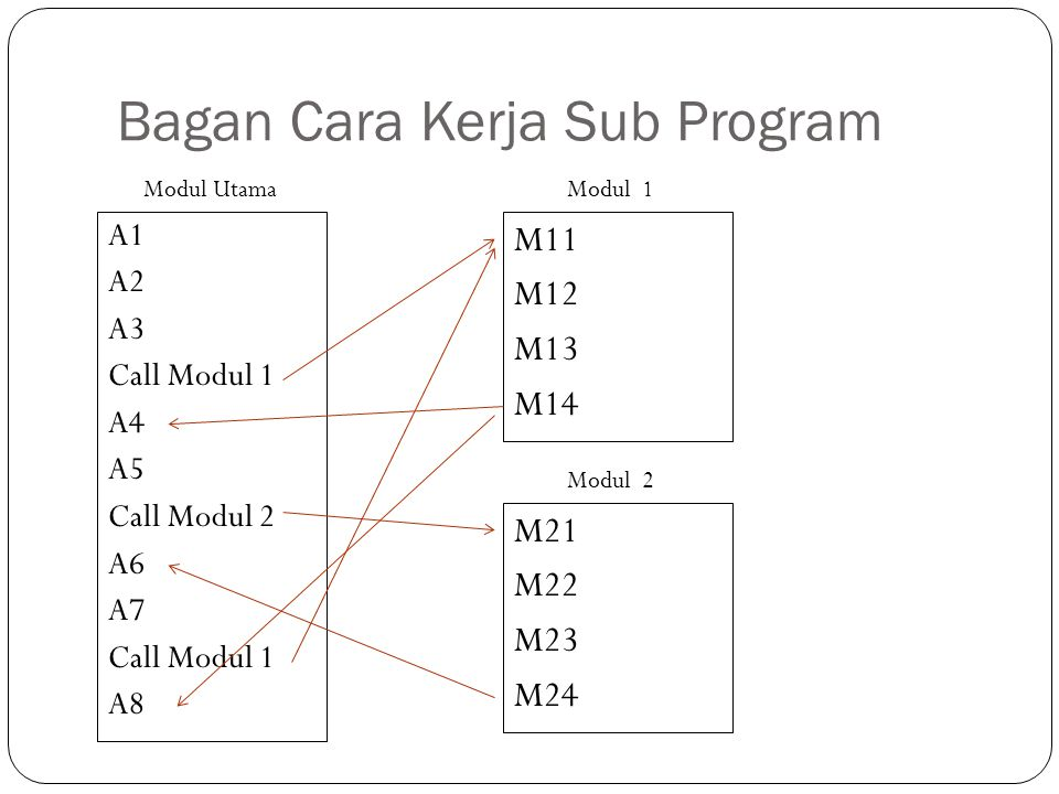 Bagan Cara Kerja Sub Program
