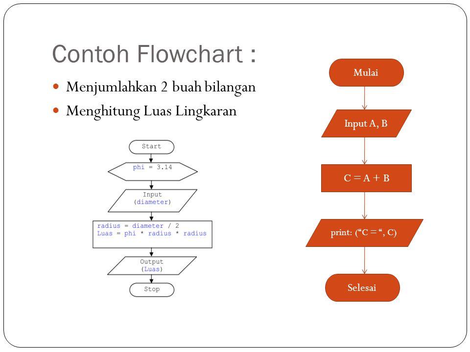 Contoh Flowchart : Menjumlahkan 2 buah bilangan