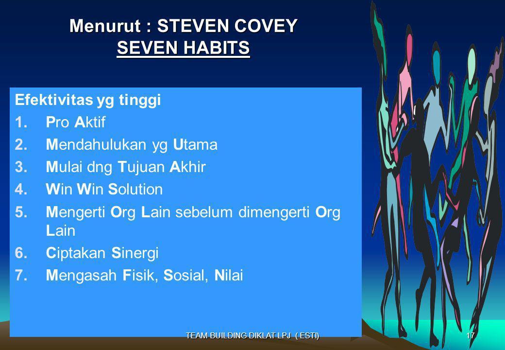 Menurut : STEVEN COVEY SEVEN HABITS