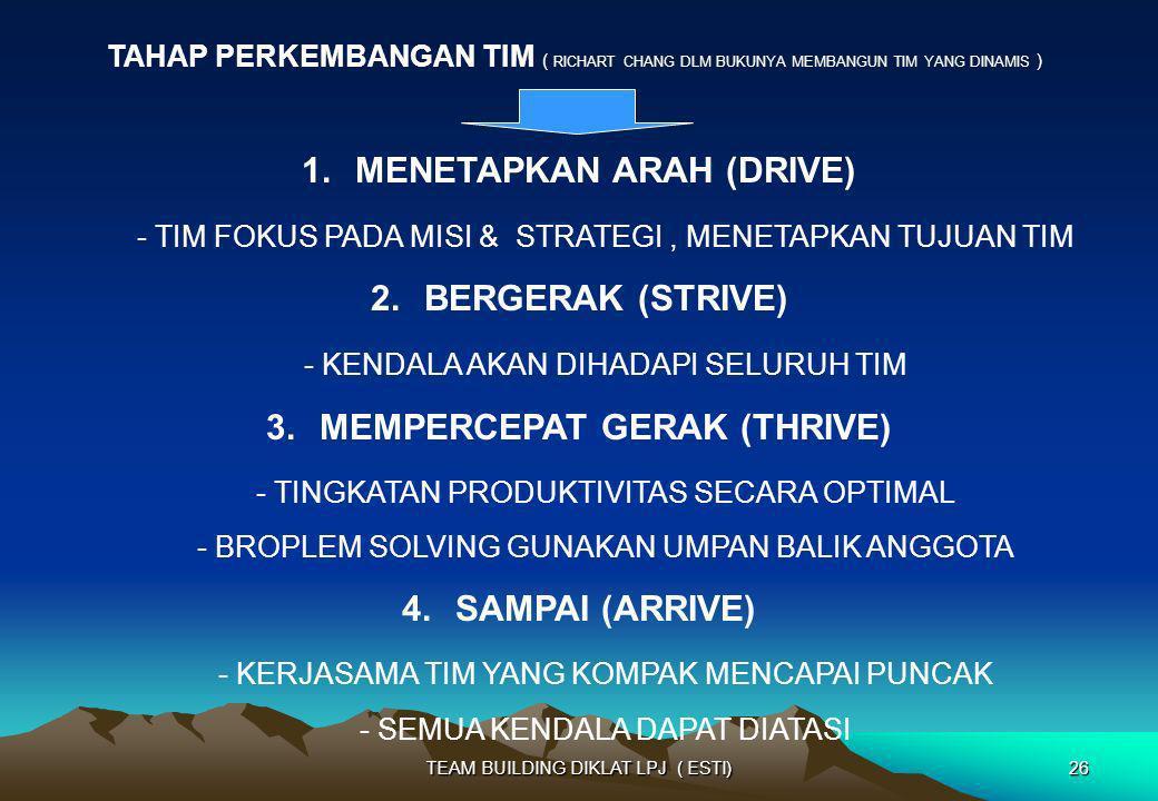 MENETAPKAN ARAH (DRIVE) MEMPERCEPAT GERAK (THRIVE)