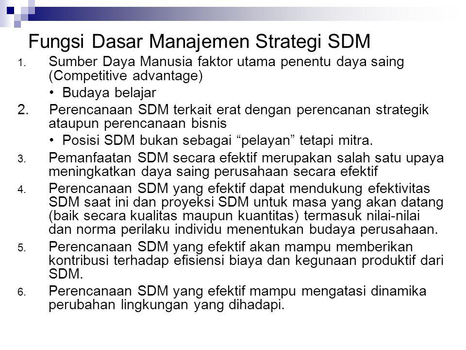 Fungsi Dasar Manajemen Strategi SDM