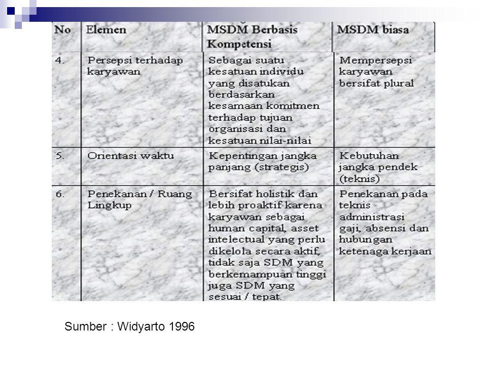 Sumber : Widyarto 1996