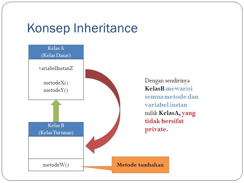Konsep Inheritance Kelas A. (Kelas Dasar) variabelInstanZ. metodeX() metodeY()