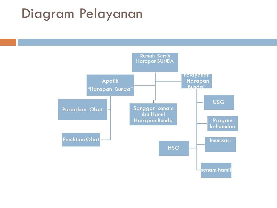 Diagram Pelayanan Apotik Harapan Bunda Peracikan Obat