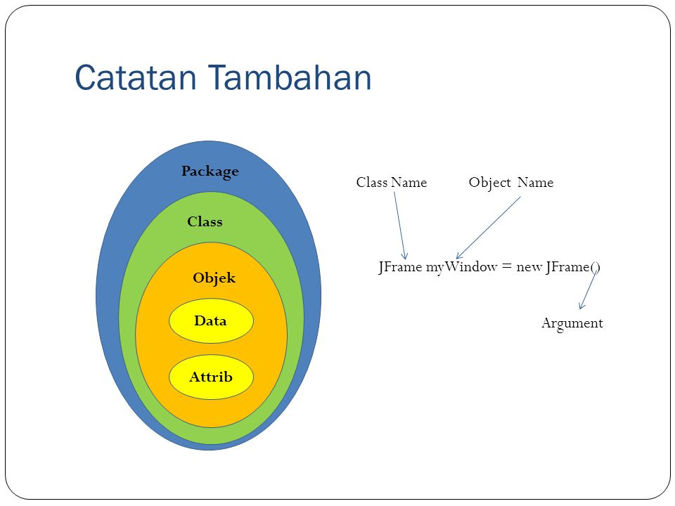 Catatan Tambahan Package Class Name Object Name Class