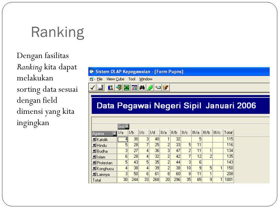Ranking Dengan fasilitas Ranking kita dapat melakukan sorting data sesuai dengan field dimensi yang kita ingingkan.