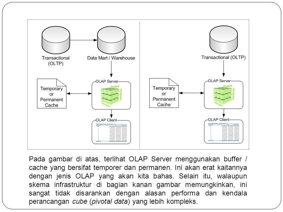 Pada gambar di atas, terlihat OLAP Server menggunakan buffer / cache yang bersifat temporer dan permanen.