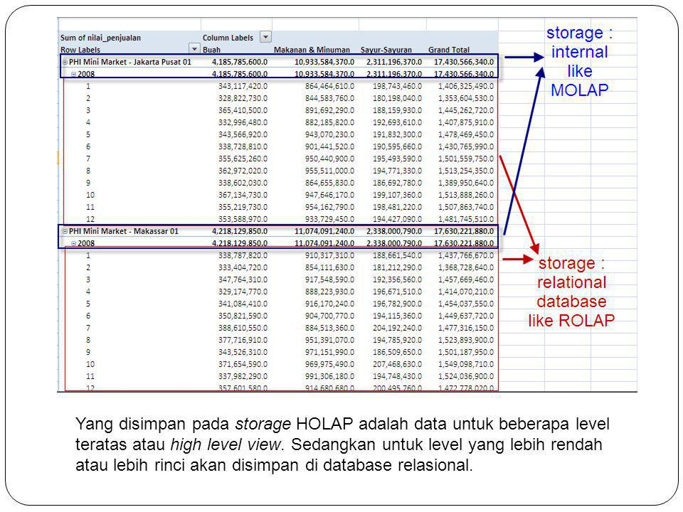 Yang disimpan pada storage HOLAP adalah data untuk beberapa level teratas atau high level view.