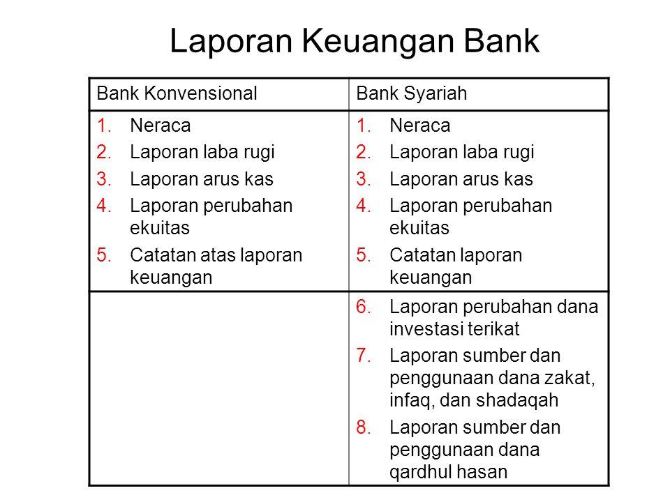 Laporan Keuangan Bank Bank Konvensional Bank Syariah Neraca