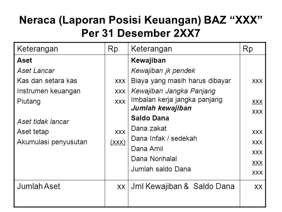 Neraca (Laporan Posisi Keuangan) BAZ XXX Per 31 Desember 2XX7